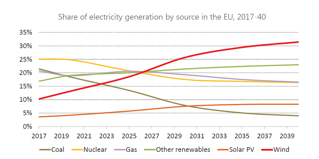 Share of electricity production in the EU by source, 2017-2040