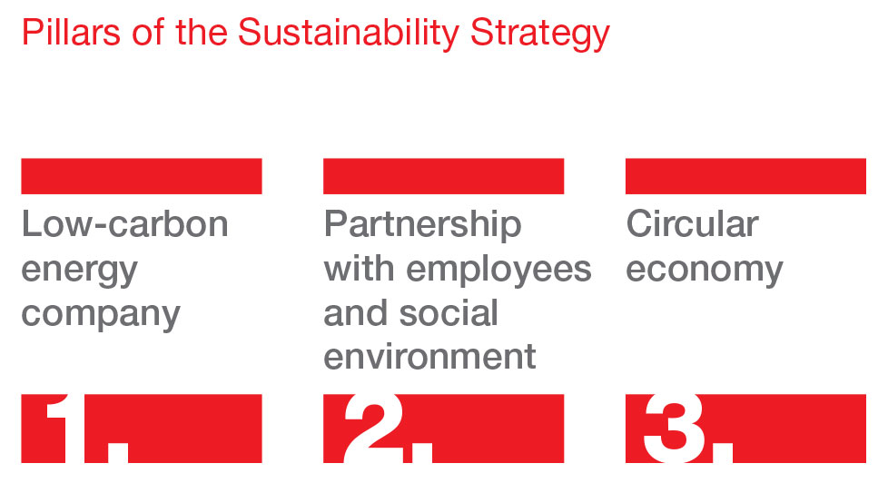 Three Pillars of Sustainable Development